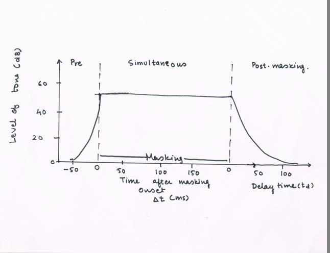 tone decay testi nasıl yapılır