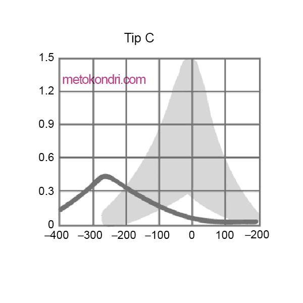 Timpanometri Tip c
